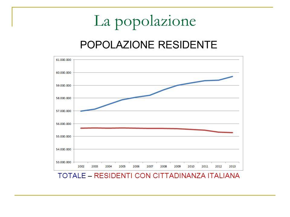 La popolazione POPOLAZIONE RESIDENTE TOTALE – RESIDENTI CON CITTADINANZA ITALIANA