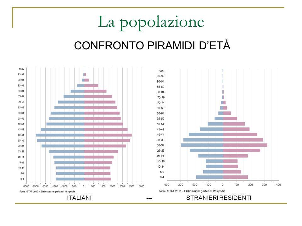 La popolazione CONFRONTO PIRAMIDI D'ETÀ ITALIANI --- STRANIERI RESIDENTI