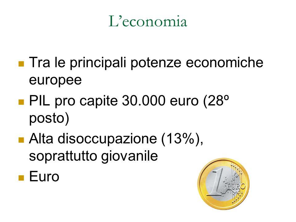 L'economia Tra le principali potenze economiche europee PIL pro capite 30.000 euro (28º posto) Alta disoccupazione (13%), soprattutto giovanile Euro