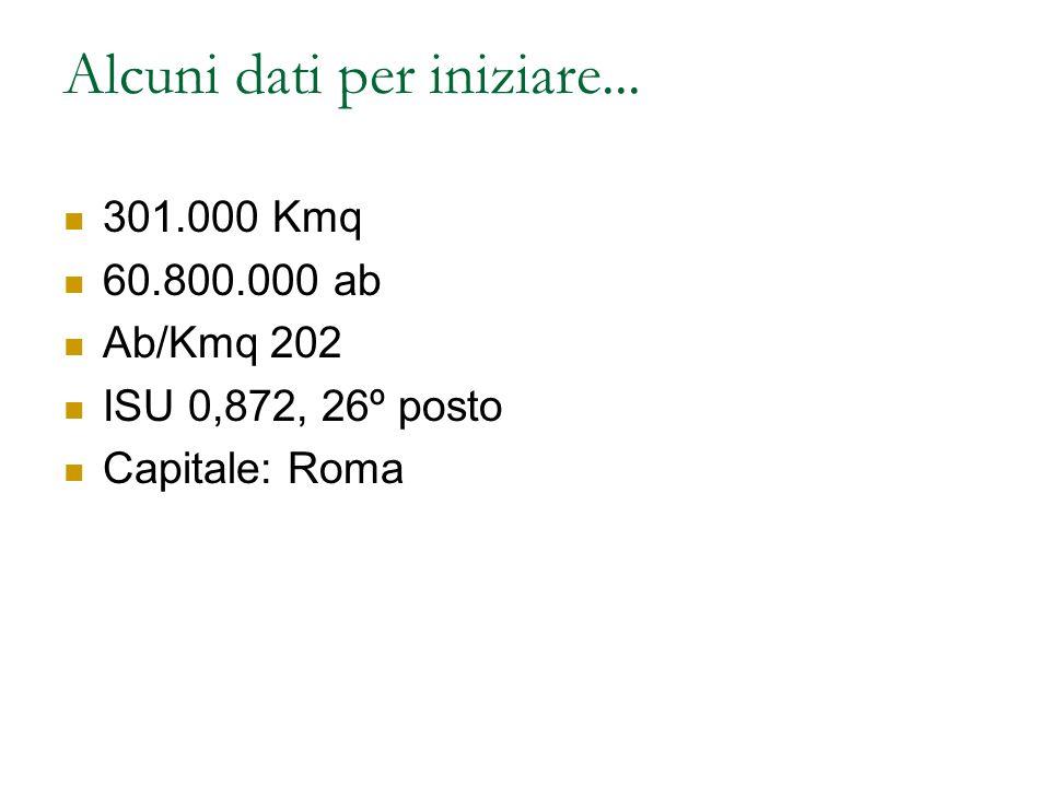 Alcuni dati per iniziare... 301.000 Kmq 60.800.000 ab Ab/Kmq 202 ISU 0,872, 26º posto Capitale: Roma