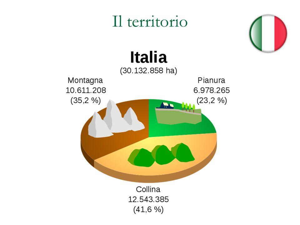 Le città Circa il 70% degli italiani vive in città 4 centri oltre 1 milione di abitanti (Roma, Milano, Torino, Napoli) Città con più di 250.000 abitanti: Genova, Verona, Trieste, Bologna, Firenze, Bari, Palermo, Catania, Messina