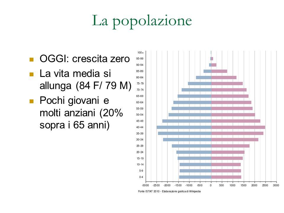 La popolazione OGGI: crescita zero La vita media si allunga (84 F/ 79 M) Pochi giovani e molti anziani (20% sopra i 65 anni)