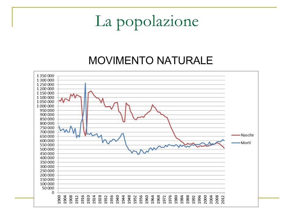La popolazione MOVIMENTO NATURALE