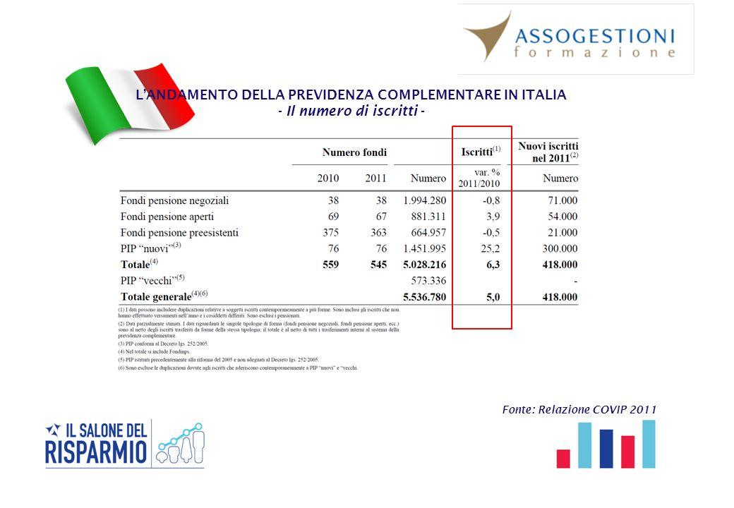 L'ANDAMENTO DELLA PREVIDENZA COMPLEMENTARE IN ITALIA - Il numero di iscritti - Fonte: Relazione COVIP 2011