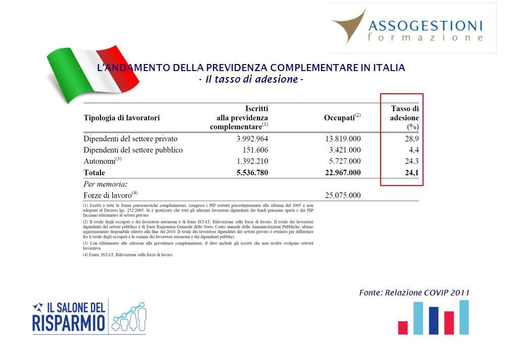 L'ANDAMENTO DELLA PREVIDENZA COMPLEMENTARE IN ITALIA - Il tasso di adesione - Fonte: Relazione COVIP 2011