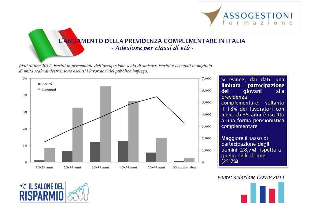 L'ANDAMENTO DELLA PREVIDENZA COMPLEMENTARE IN ITALIA - Adesione per classi di età - Fonte: Relazione COVIP 2011 Si evince, dai dati, una limitata part
