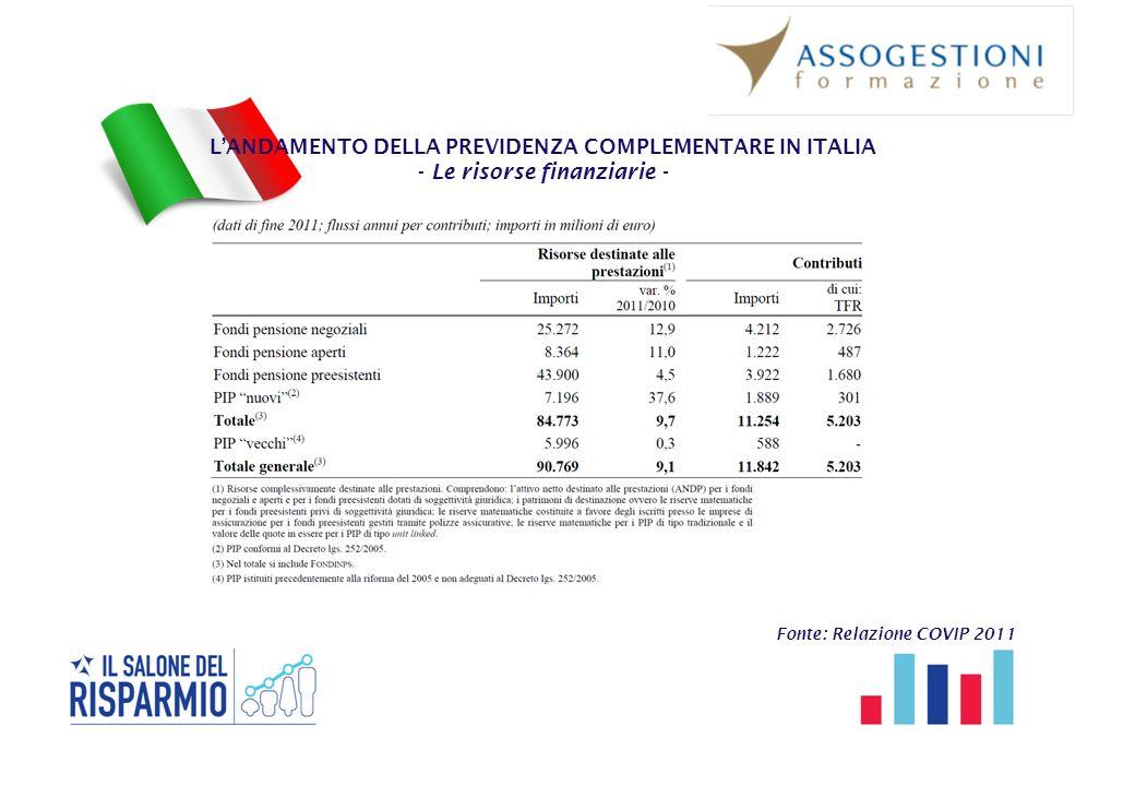 L'ANDAMENTO DELLA PREVIDENZA COMPLEMENTARE IN ITALIA - Le risorse finanziarie - Fonte: Relazione COVIP 2011