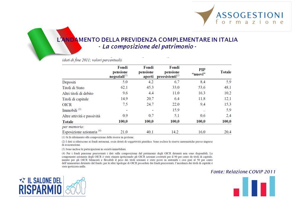 L'ANDAMENTO DELLA PREVIDENZA COMPLEMENTARE IN ITALIA - La composizione del patrimonio - Fonte: Relazione COVIP 2011