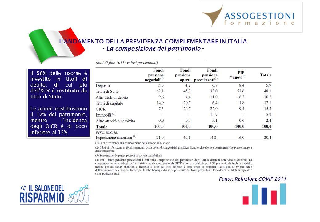 L'ANDAMENTO DELLA PREVIDENZA COMPLEMENTARE IN ITALIA - La composizione del patrimonio - Fonte: Relazione COVIP 2011 Il 58% delle risorse è investito i