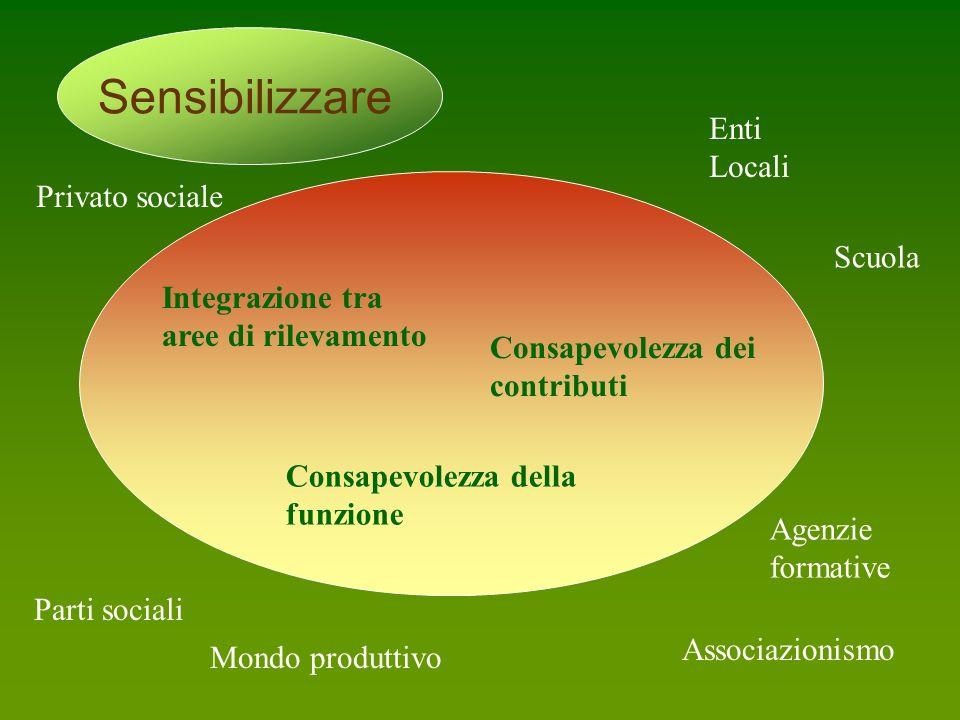 Integrazione tra aree di rilevamento Consapevolezza della funzione Consapevolezza dei contributi Scuola Enti Locali Associazionismo Parti sociali Mondo produttivo Privato sociale Agenzie formative Sensibilizzare