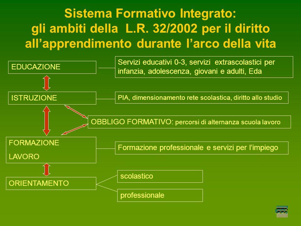 Sistema Formativo Integrato: gli ambiti della L.R.