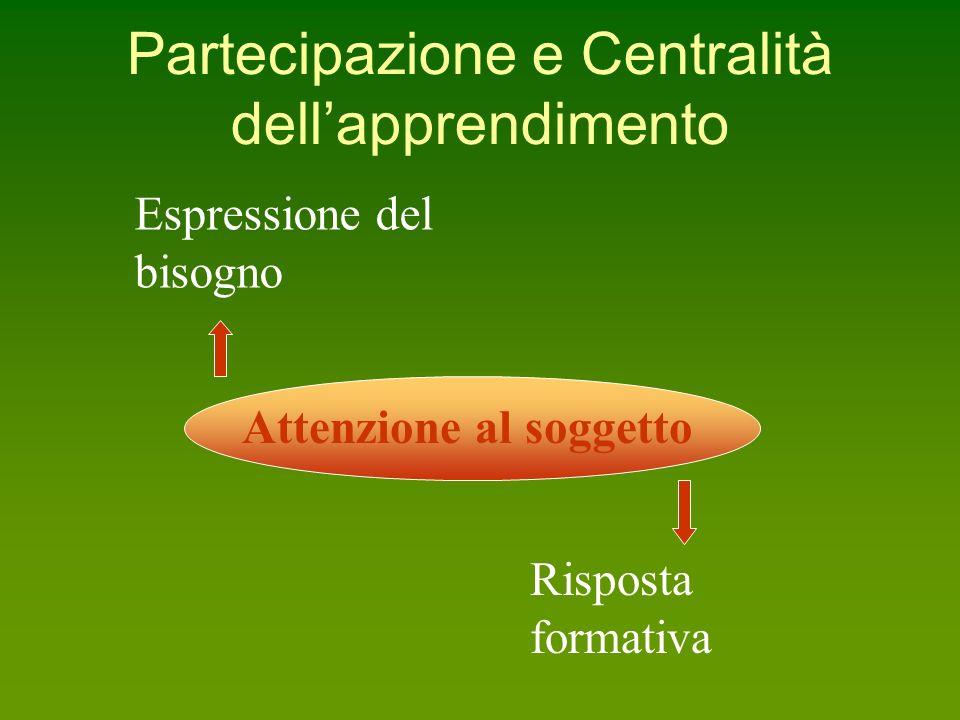 Partecipazione e Centralità dell'apprendimento Espressione del bisogno Attenzione al soggetto Risposta formativa
