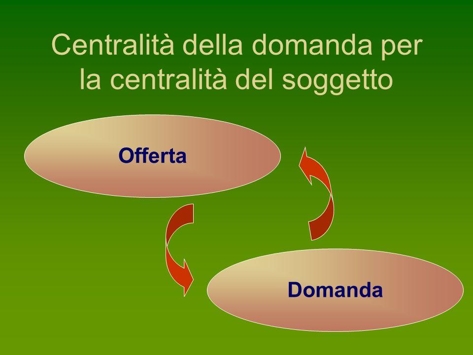 Centralità della domanda per la centralità del soggetto Offerta Domanda