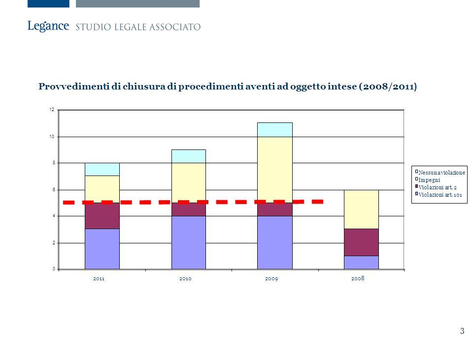 3 Provvedimenti di chiusura di procedimenti aventi ad oggetto intese (2008/2011 ) 0 2 4 6 8 10 12 2011201020092008 Nessuna violazione Impegni Violazioni art.