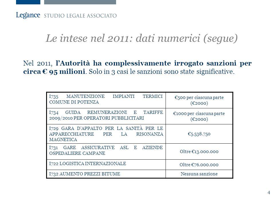 4 Le intese nel 2011: dati numerici (segue) Nel 2011, l'Autorità ha complessivamente irrogato sanzioni per circa € 95 milioni.