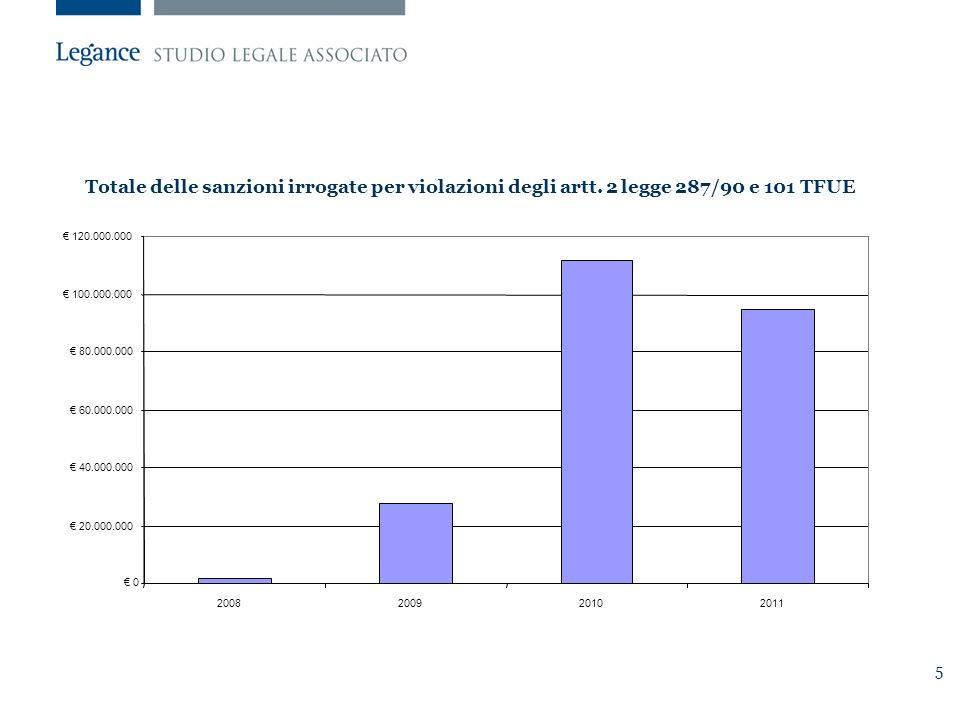 5 Totale delle sanzioni irrogate per violazioni degli artt.
