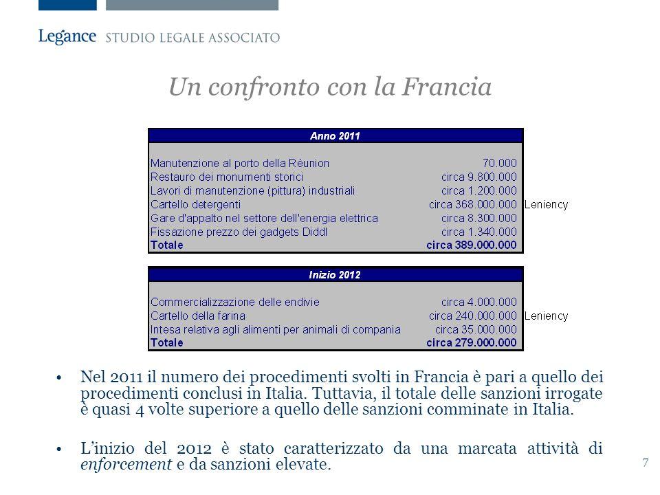 7 Un confronto con la Francia Nel 2011 il numero dei procedimenti svolti in Francia è pari a quello dei procedimenti conclusi in Italia.