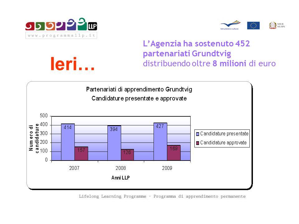 Ieri… L'Agenzia ha sostenuto 452 partenariati Grundtvig distribuendo oltre 8 milioni di euro