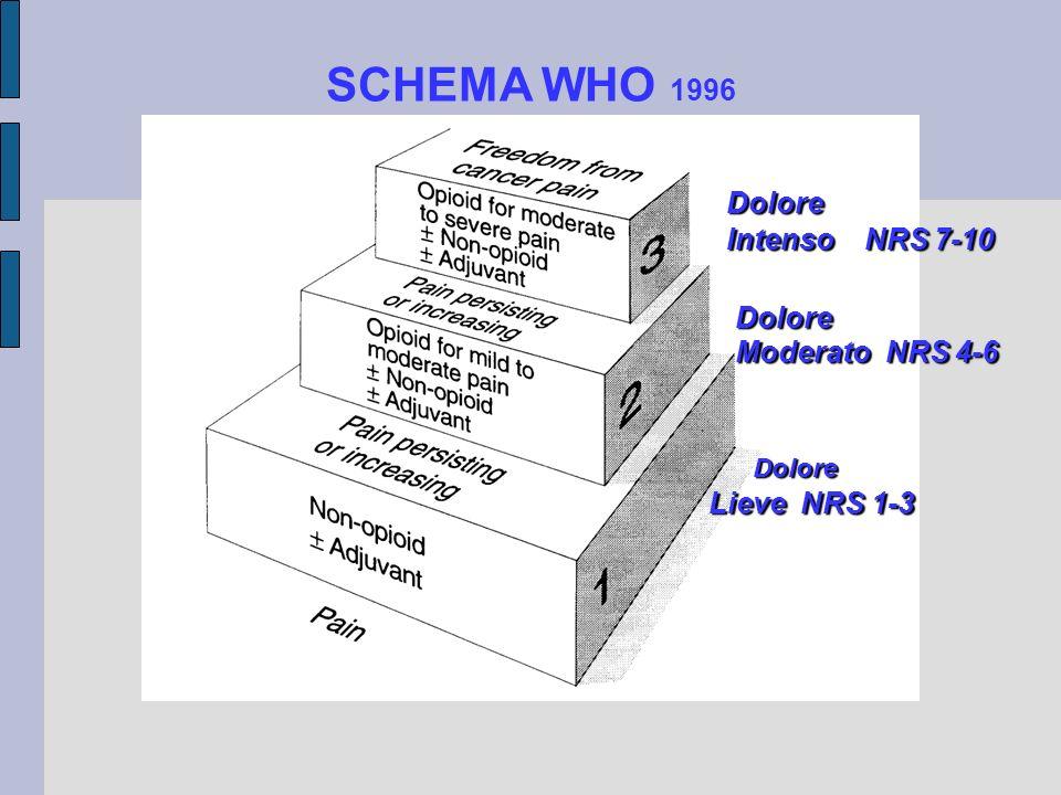 SCHEMA WHO 1996 Dolore Moderato NRS 4-6 Dolore Dolore Lieve NRS 1-3 Dolore Intenso NRS 7-10
