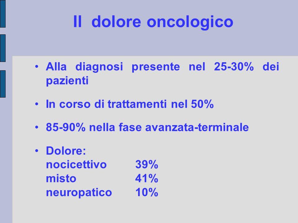 Causa del dolore Tumore di base (78%) Trattamenti e Procedure (19%) - chemioterapia (es.mucosite, neuropatia..) - chirurgia (toracotomia) - radioterapia (proctiti, esofagiti etc) - biopsie, drenaggi, cvc, etc.