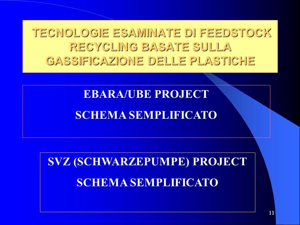 11 TECNOLOGIE ESAMINATE DI FEEDSTOCK RECYCLING BASATE SULLA GASSIFICAZIONE DELLE PLASTICHE TECNOLOGIE ESAMINATE DI FEEDSTOCK RECYCLING BASATE SULLA GASSIFICAZIONE DELLE PLASTICHE EBARA/UBE PROJECT SCHEMA SEMPLIFICATO SVZ (SCHWARZEPUMPE) PROJECT SCHEMA SEMPLIFICATO