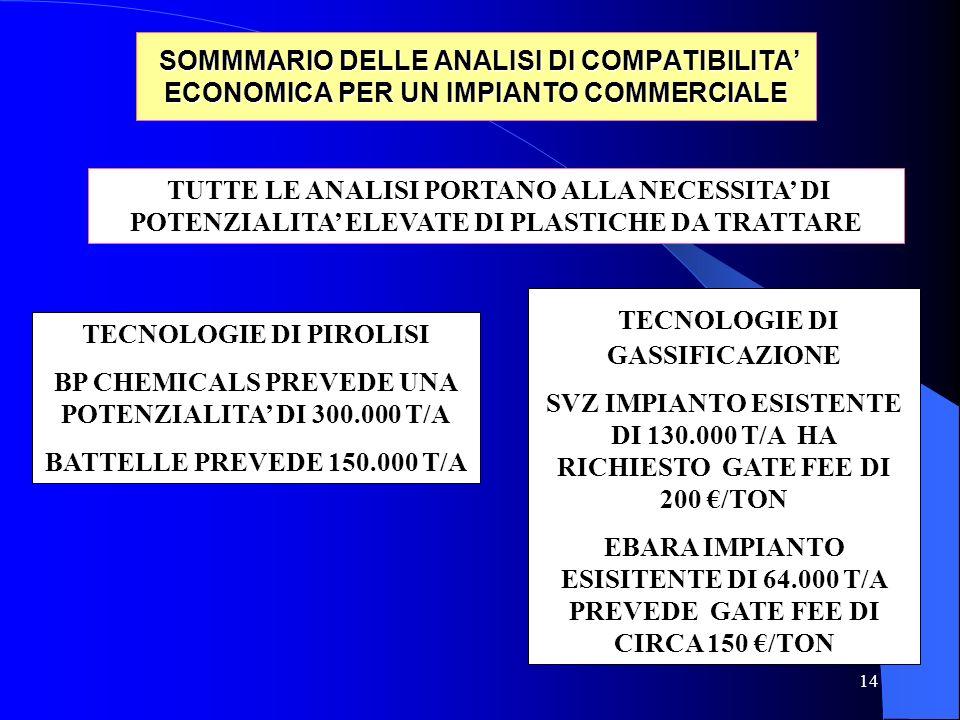 14 SOMMMARIO DELLE ANALISI DI COMPATIBILITA' ECONOMICA PER UN IMPIANTO COMMERCIALE SOMMMARIO DELLE ANALISI DI COMPATIBILITA' ECONOMICA PER UN IMPIANTO COMMERCIALE TUTTE LE ANALISI PORTANO ALLA NECESSITA' DI POTENZIALITA' ELEVATE DI PLASTICHE DA TRATTARE TECNOLOGIE DI GASSIFICAZIONE SVZ IMPIANTO ESISTENTE DI 130.000 T/A HA RICHIESTO GATE FEE DI 200 €/TON EBARA IMPIANTO ESISITENTE DI 64.000 T/A PREVEDE GATE FEE DI CIRCA 150 €/TON TECNOLOGIE DI PIROLISI BP CHEMICALS PREVEDE UNA POTENZIALITA' DI 300.000 T/A BATTELLE PREVEDE 150.000 T/A