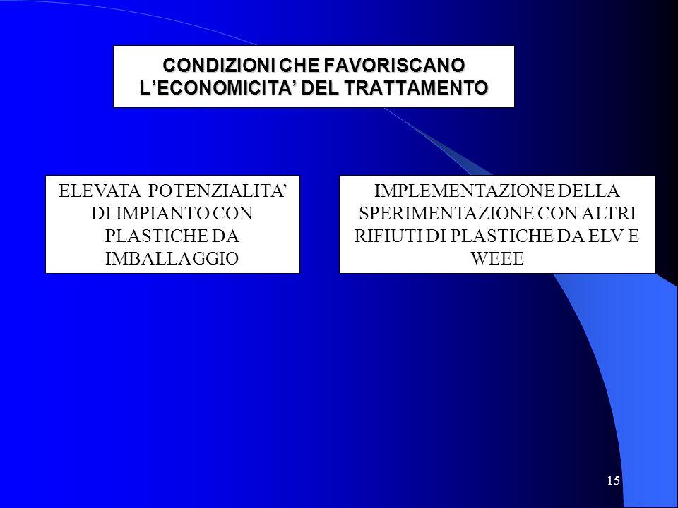 15 CONDIZIONI CHE FAVORISCANO L'ECONOMICITA' DEL TRATTAMENTO ELEVATA POTENZIALITA' DI IMPIANTO CON PLASTICHE DA IMBALLAGGIO IMPLEMENTAZIONE DELLA SPERIMENTAZIONE CON ALTRI RIFIUTI DI PLASTICHE DA ELV E WEEE