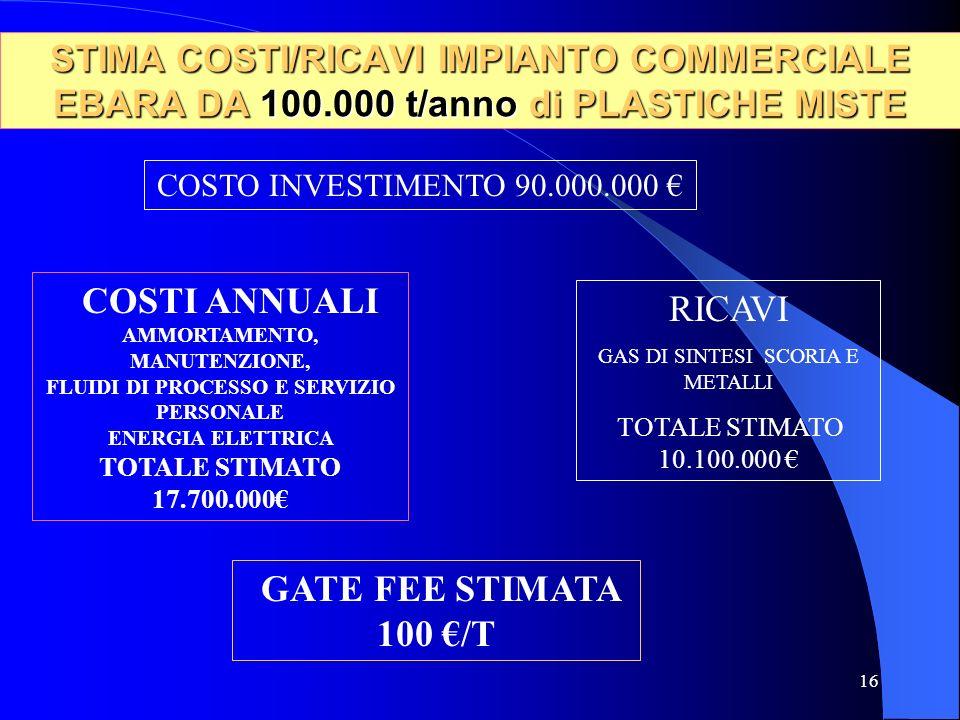16 STIMA COSTI/RICAVI IMPIANTO COMMERCIALE EBARA DA 100.000 t/anno di PLASTICHE MISTE COSTI ANNUALI AMMORTAMENTO, MANUTENZIONE, FLUIDI DI PROCESSO E SERVIZIO PERSONALE ENERGIA ELETTRICA TOTALE STIMATO 17.700.000€ GATE FEE STIMATA 100 €/T COSTO INVESTIMENTO 90.000.000 € RICAVI GAS DI SINTESI SCORIA E METALLI TOTALE STIMATO 10.100.000 €