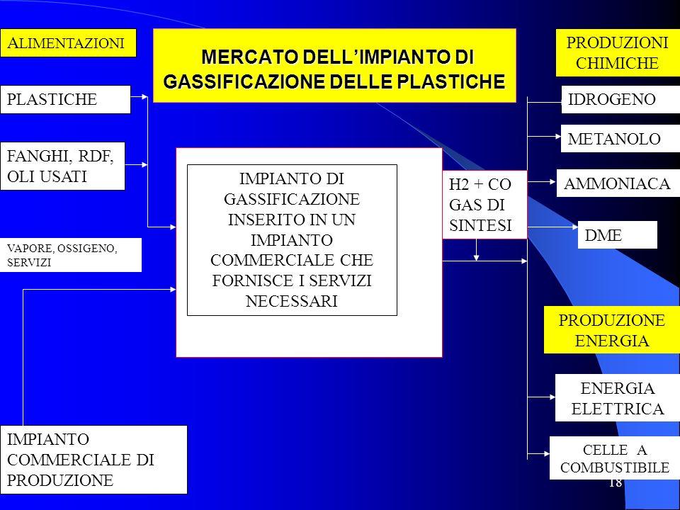 18 MERCATO DELL'IMPIANTO DI GASSIFICAZIONE DELLE PLASTICHE MERCATO DELL'IMPIANTO DI GASSIFICAZIONE DELLE PLASTICHE IMPIANTO DI GASSIFICAZIONE INSERITO IN UN IMPIANTO COMMERCIALE CHE FORNISCE I SERVIZI NECESSARI A LIMENTAZIONI PLASTICHE FANGHI, RDF, OLI USATI PRODUZIONI CHIMICHE IDROGENO METANOLO AMMONIACA DME PRODUZIONE ENERGIA ENERGIA ELETTRICA CELLE A COMBUSTIBILE IMPIANTO COMMERCIALE DI PRODUZIONE VAPORE, OSSIGENO, SERVIZI H2 + CO GAS DI SINTESI