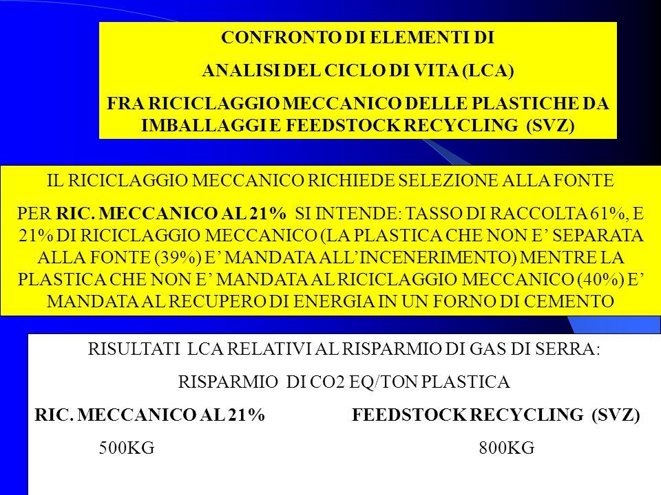 19 CONFRONTO DI ELEMENTI DI ANALISI DEL CICLO DI VITA (LCA) FRA RICICLAGGIO MECCANICO DELLE PLASTICHE DA IMBALLAGGI E FEEDSTOCK RECYCLING (SVZ) IL RICICLAGGIO MECCANICO RICHIEDE SELEZIONE ALLA FONTE PER RIC.