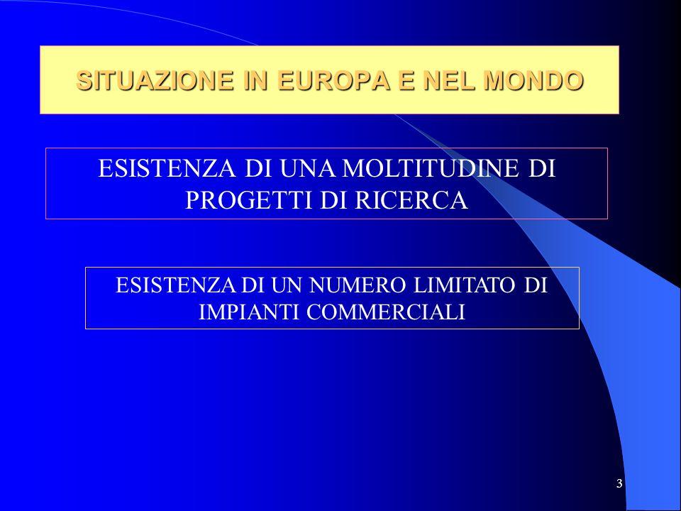 3 SITUAZIONE IN EUROPA E NEL MONDO ESISTENZA DI UNA MOLTITUDINE DI PROGETTI DI RICERCA ESISTENZA DI UN NUMERO LIMITATO DI IMPIANTI COMMERCIALI
