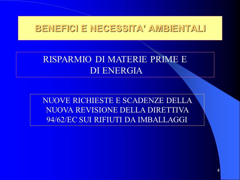 5 RECUPERO E RICICLAGGIO DELLE MATERIE PLASTICHE IN EUROPA E IN ITALIA NEL 2001 IN EUROPA OCCIDENTALE SONO STATI PRODOTTI 19.980 KTON DI RIFIUTI E SONO STATI RECUPERATI 7.402 KTON IN ITALIA SONO STATI PRODOTTI 3.396 KTON DI RIFIUTI E SONO STATI RECUPERATI 867 KTON DI CUI 748 KTON RELATIVI AGLI IMBALLAGGI