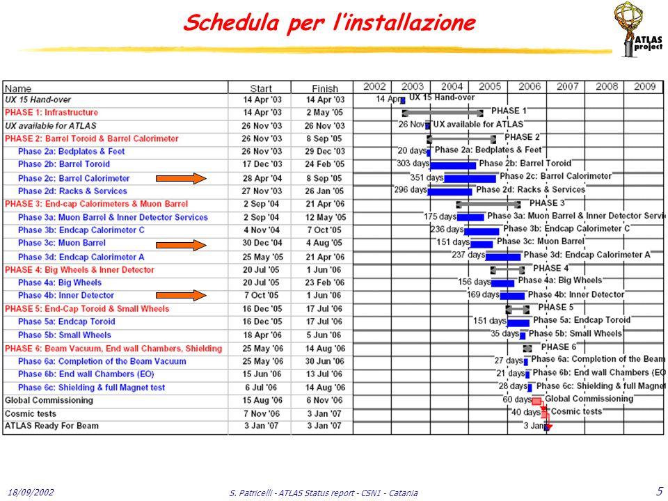 18/09/2002 S. Patricelli - ATLAS Status report - CSN1 - Catania 5 Schedula per l'installazione