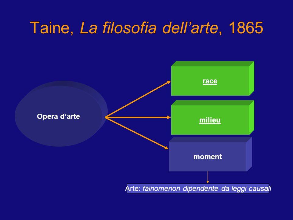 Taine, La filosofia dell'arte, 1865 Opera d'arte race moment milieu Arte: fainomenon dipendente da leggi causali