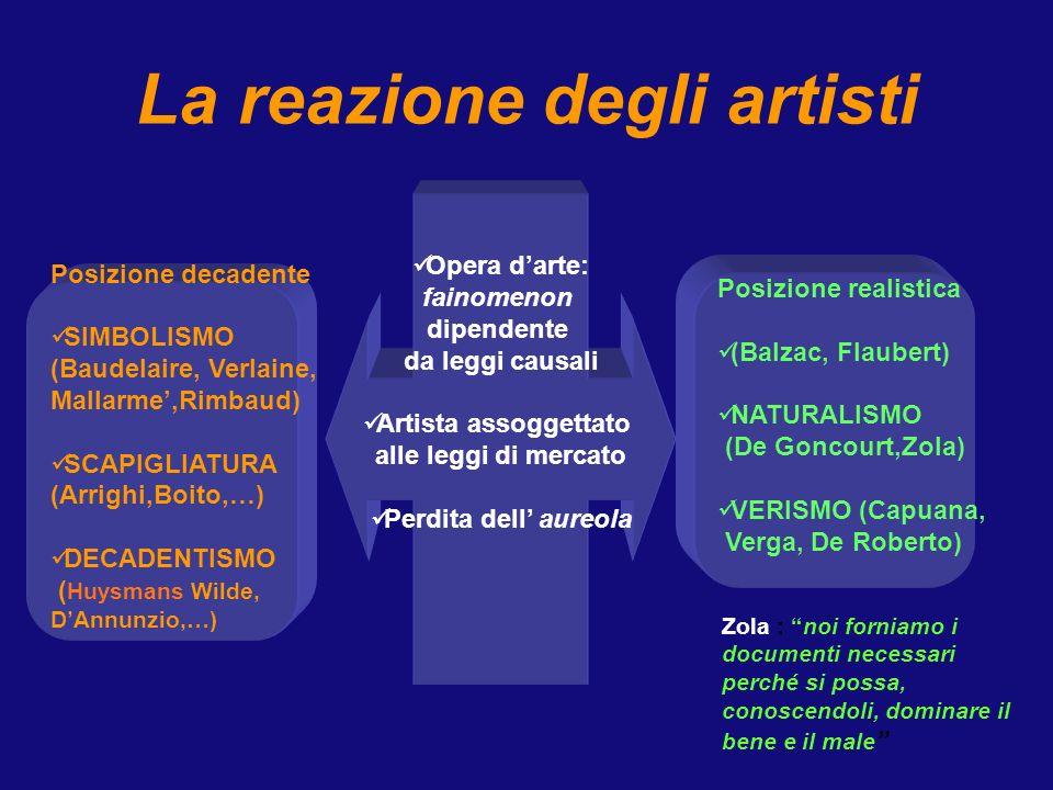 La reazione degli artisti Opera d'arte: fainomenon dipendente da leggi causali Artista assoggettato alle leggi di mercato Perdita dell' aureola Posizione realistica (Balzac, Flaubert) NATURALISMO (De Goncourt,Zola) VERISMO (Capuana, Verga, De Roberto) Posizione decadente SIMBOLISMO (Baudelaire, Verlaine, Mallarme',Rimbaud) SCAPIGLIATURA (Arrighi,Boito,…) DECADENTISMO ( Huysmans Wilde, D'Annunzio,…) Zola : noi forniamo i documenti necessari perché si possa, conoscendoli, dominare il bene e il male