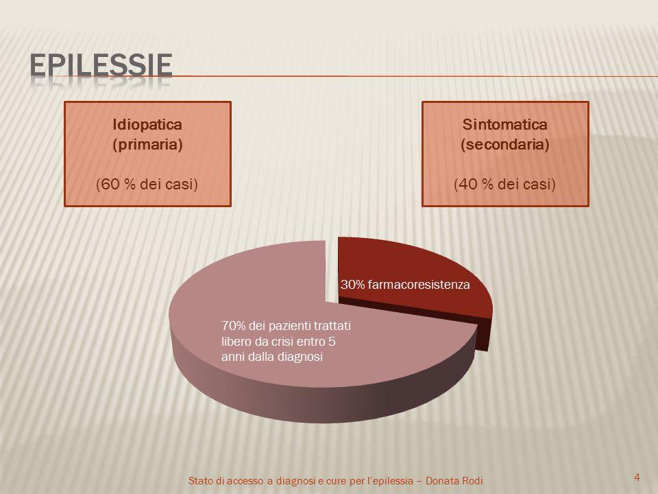 Stato di accesso a diagnosi e cure per l'epilessia – Donata Rodi 4 Idiopatica (primaria) (60 % dei casi) 30% farmacoresistenza Sintomatica (secondaria) (40 % dei casi)