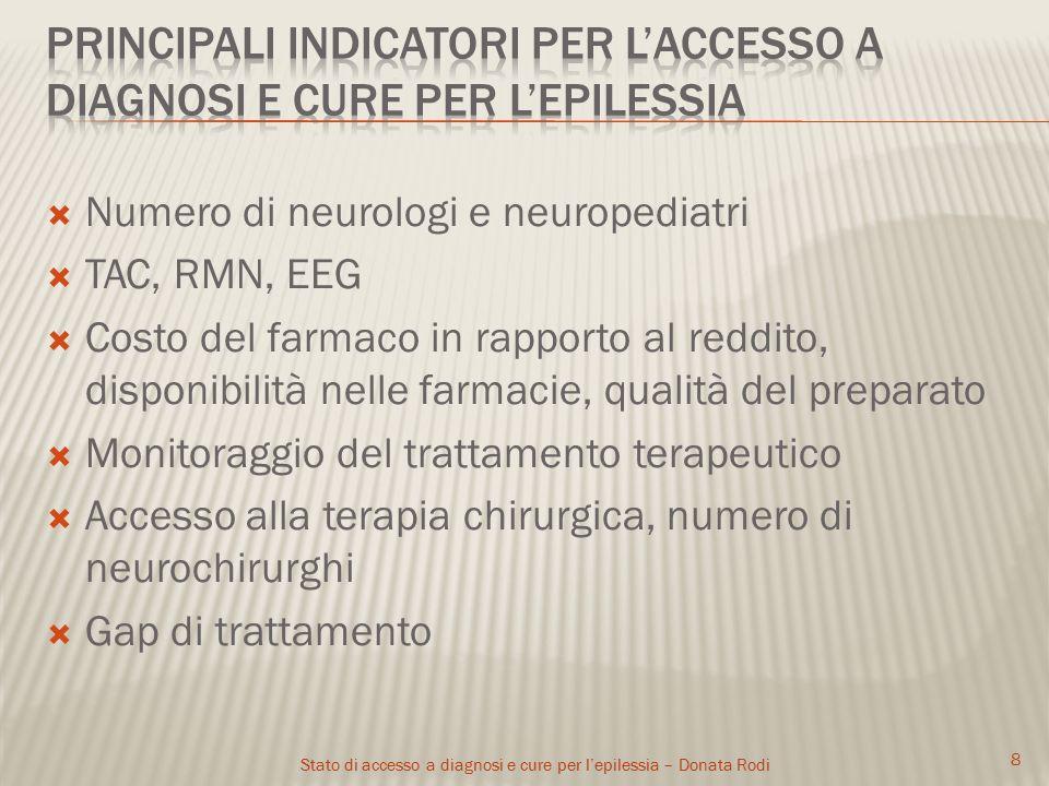 Stato di accesso a diagnosi e cure per l'epilessia – Donata Rodi  Numero di neurologi e neuropediatri  TAC, RMN, EEG  Costo del farmaco in rapporto al reddito, disponibilità nelle farmacie, qualità del preparato  Monitoraggio del trattamento terapeutico  Accesso alla terapia chirurgica, numero di neurochirurghi  Gap di trattamento 8