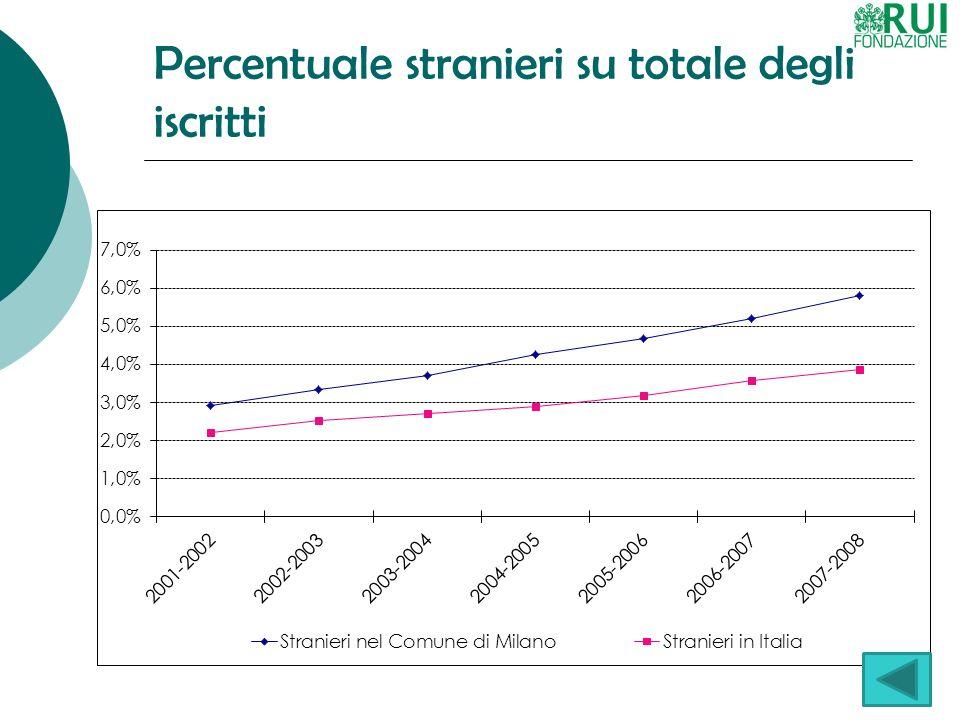 MISs (Milan International Students)  Dove studiano  Presenti in tutti gli atenei  Bocconi (15,9% nel 2007-08; 4,9% nel 2001- 02), Politecnico (8,4% - 3,2%)  Cosa studiano  Economia (29%), architettura (14%), ingegneria (9,5%), scienze politiche (8,5%), moda