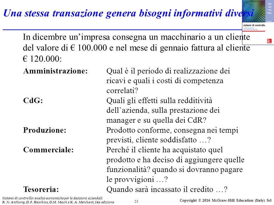 23 Sistemi di controllo: analisi economiche per le decisioni aziendali R.
