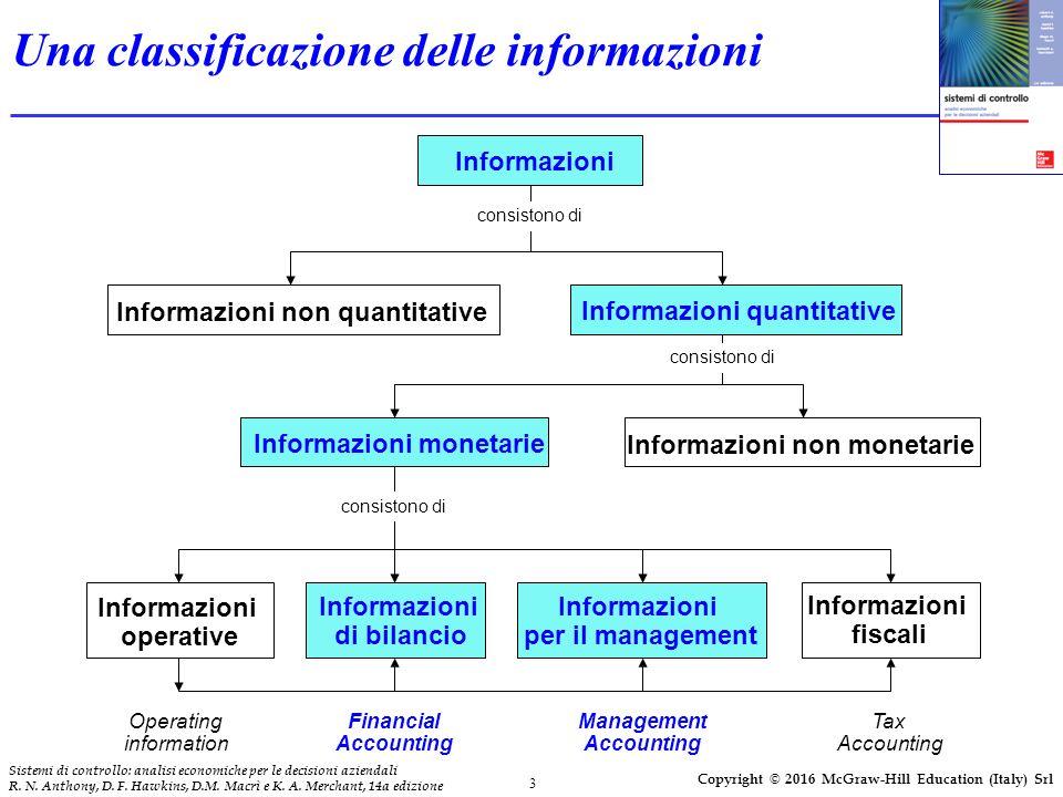 3 Sistemi di controllo: analisi economiche per le decisioni aziendali R. N. Anthony, D. F. Hawkins, D.M. Macrì e K. A. Merchant, 14a edizione Copyrigh