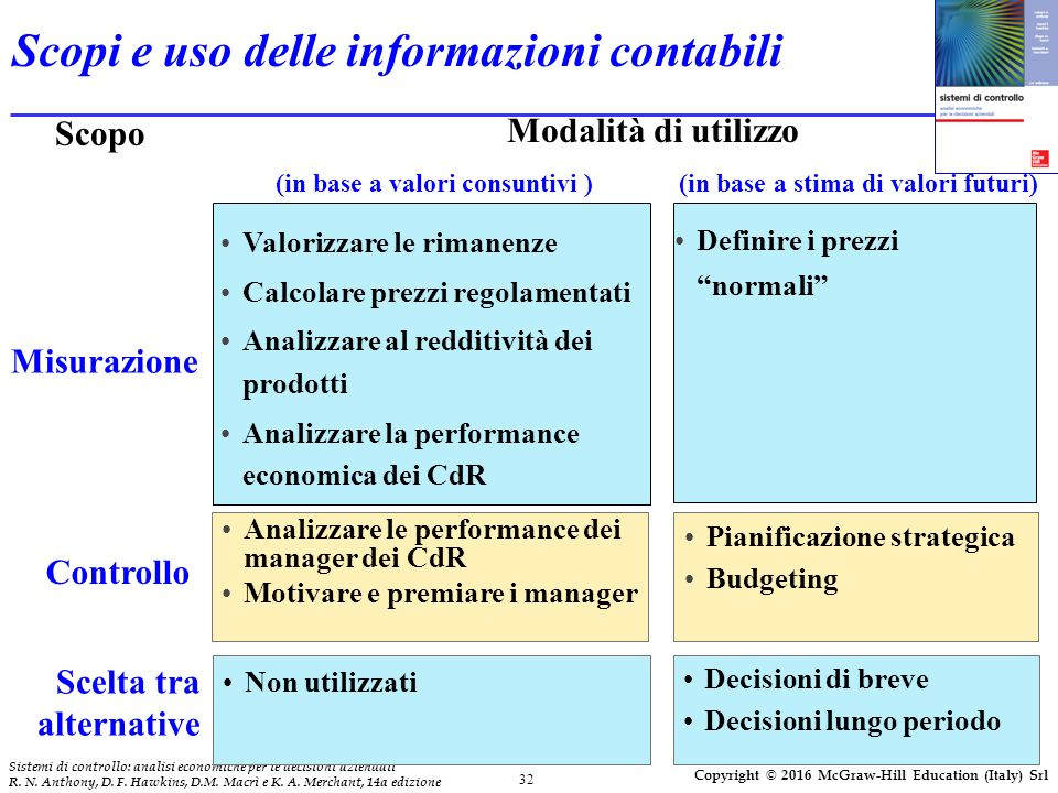 32 Sistemi di controllo: analisi economiche per le decisioni aziendali R. N. Anthony, D. F. Hawkins, D.M. Macrì e K. A. Merchant, 14a edizione Copyrig