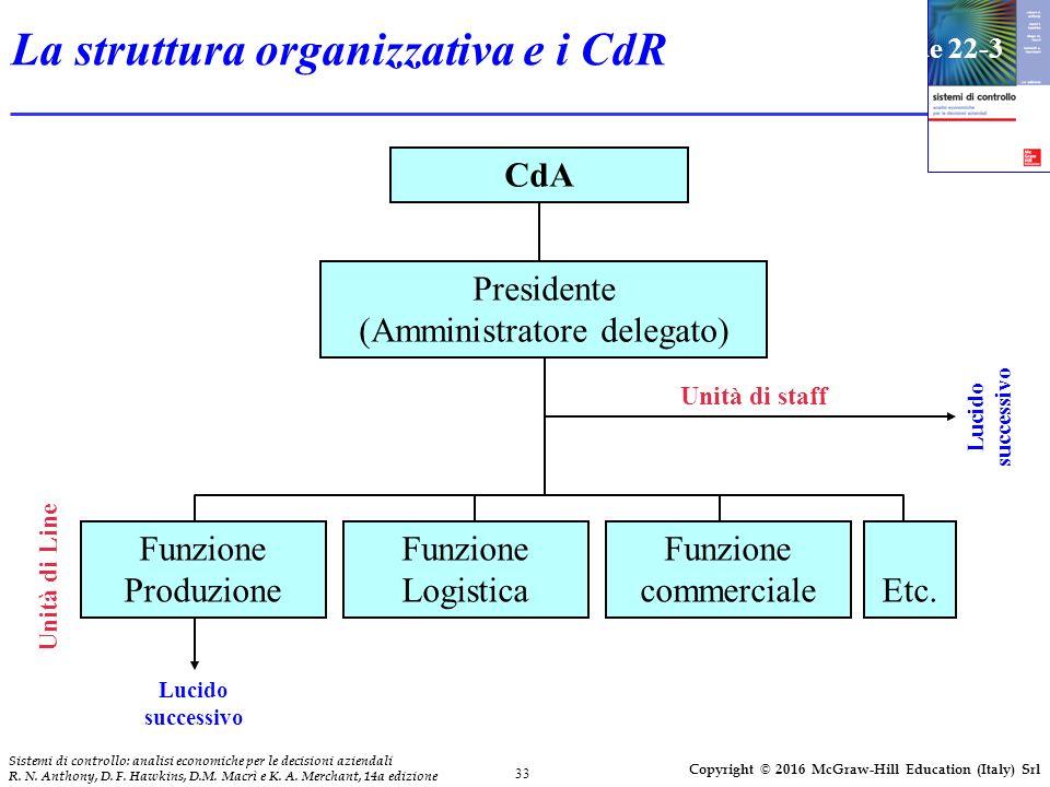 33 Sistemi di controllo: analisi economiche per le decisioni aziendali R.