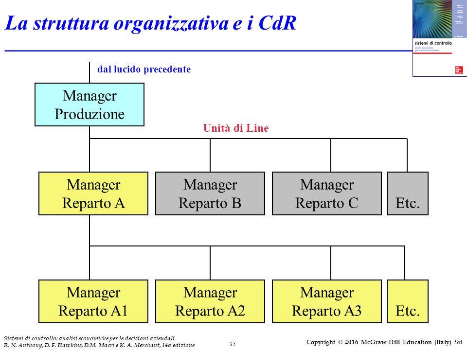 35 Sistemi di controllo: analisi economiche per le decisioni aziendali R.