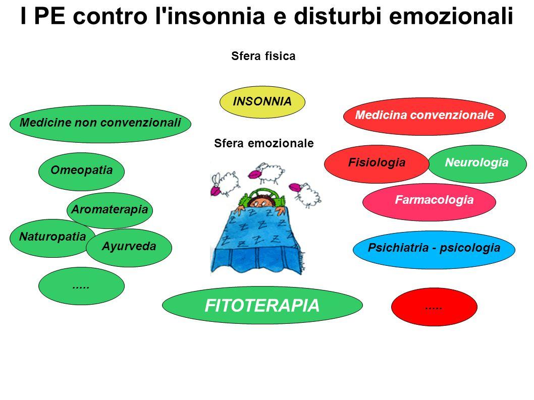 Naturopatia Neurologia I PE contro l'insonnia e disturbi emozionali FITOTERAPIA INSONNIA Fisiologia Farmacologia Psichiatria - psicologia Omeopatia Me