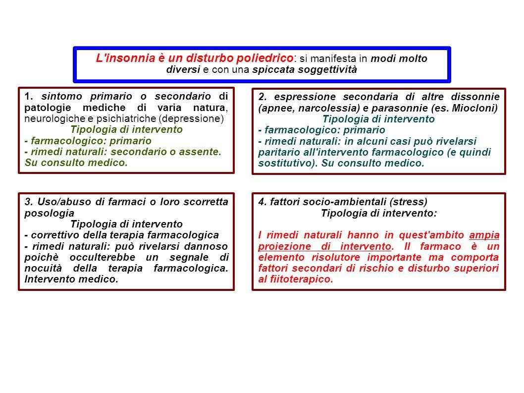 1. sintomo primario o secondario di patologie mediche di varia natura, neurologiche e psichiatriche (depressione) Tipologia di intervento - farmacolo