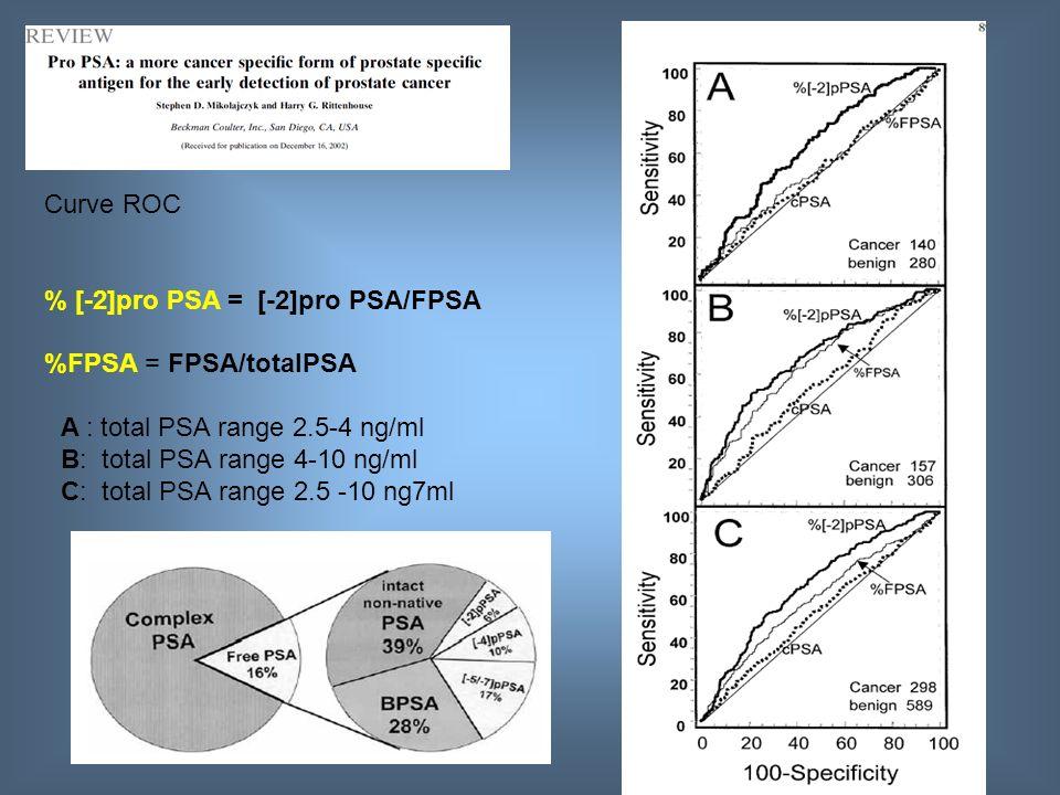 Curve ROC % [-2]pro PSA = [-2]pro PSA/FPSA %FPSA = FPSA/totalPSA A : total PSA range 2.5-4 ng/ml B: total PSA range 4-10 ng/ml C: total PSA range 2.5 -10 ng7ml