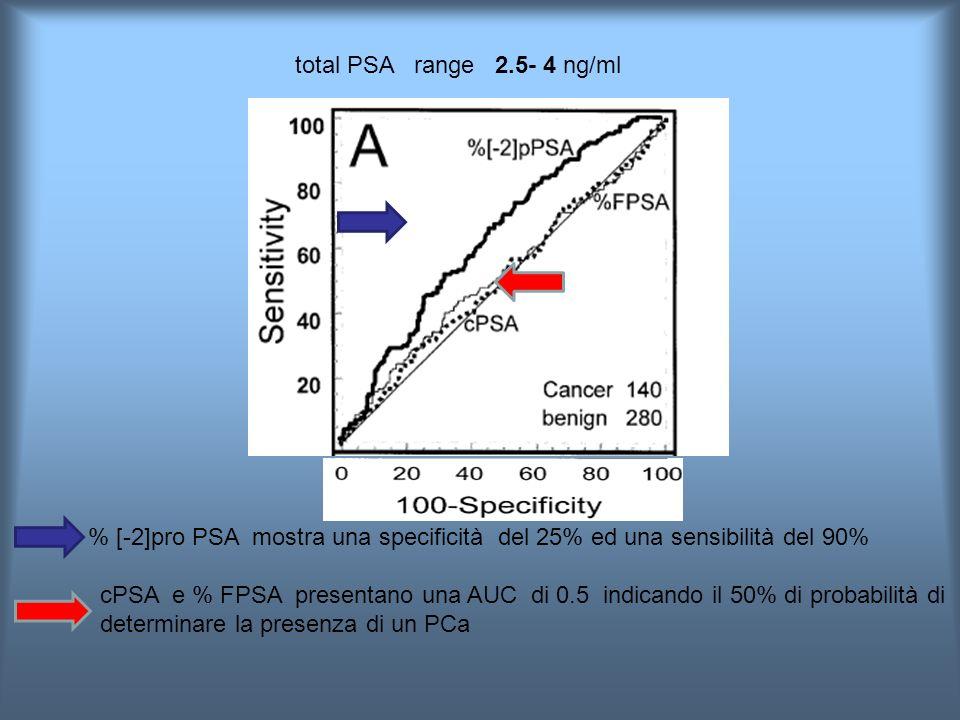 total PSA range 2.5- 4 ng/ml % [-2]pro PSA mostra una specificità del 25% ed una sensibilità del 90% cPSA e % FPSA presentano una AUC di 0.5 indicando il 50% di probabilità di determinare la presenza di un PCa
