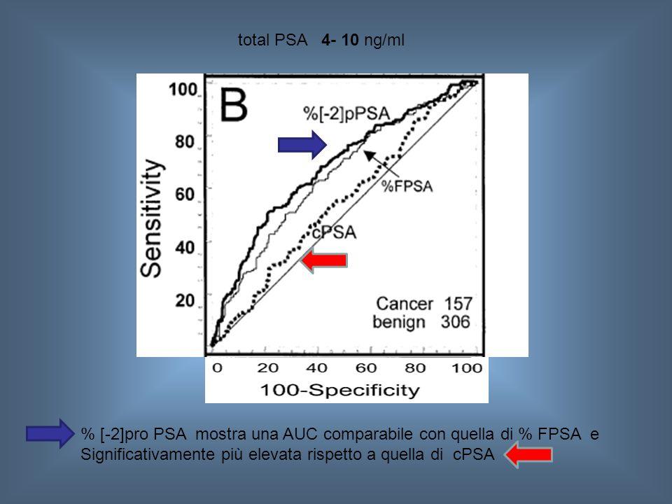 total PSA 4- 10 ng/ml % [-2]pro PSA mostra una AUC comparabile con quella di % FPSA e Significativamente più elevata rispetto a quella di cPSA