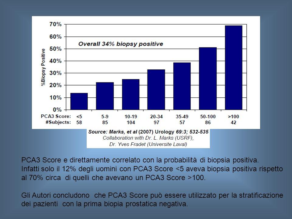 PCA3 Score e direttamente correlato con la probabilità di biopsia positiva. Infatti solo il 12% degli uomini con PCA3 Score 100. Gli Autori concludono