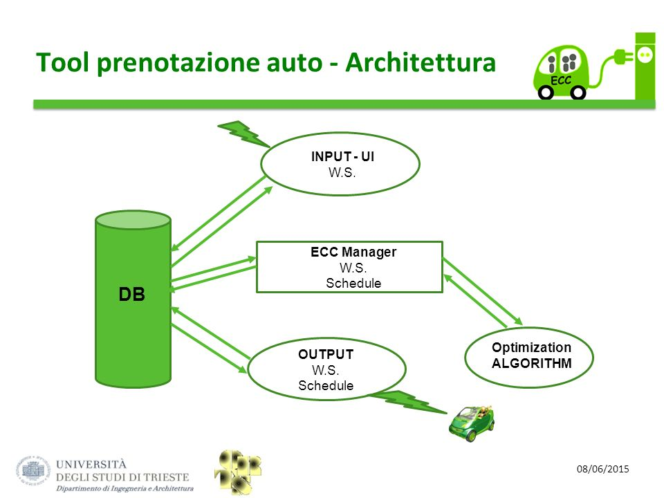 08/06/2015 Tool prenotazione auto - Architettura Optimization ALGORITHM ECC Manager W.S. Schedule DB INPUT - UI W.S. OUTPUT W.S. Schedule